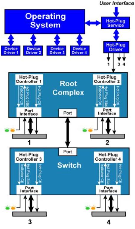 使用Xilinx IP核进行PCIE开发学习笔记(五)PCIE设备热插拔篇- 知乎