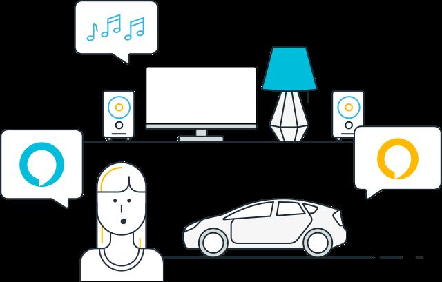 Linux平台:Alexa语音服务快速入门指南