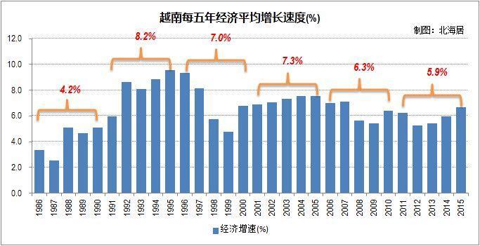 越南为什么报低GDP_为什么中国的Gdp这么低