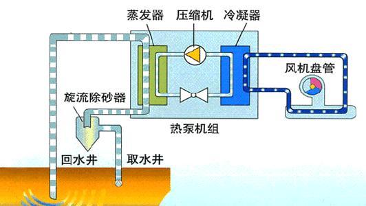 空调压缩机原理图_暖通系统原理动态图大全 - 知乎