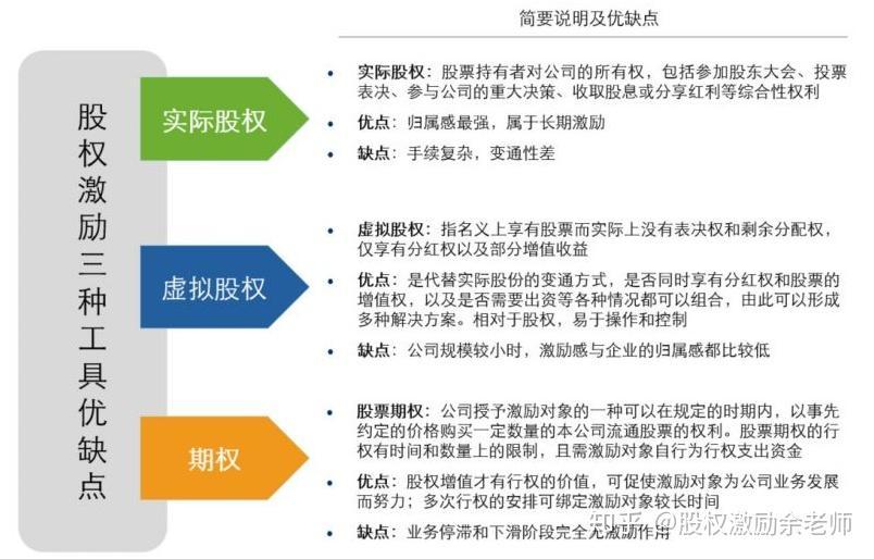 期权激励方案_如何设计股权激励方案? - 知乎