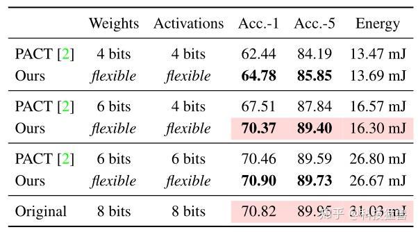图30:Energy-Constrained Quantization