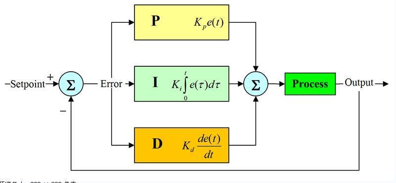 PID控制流程