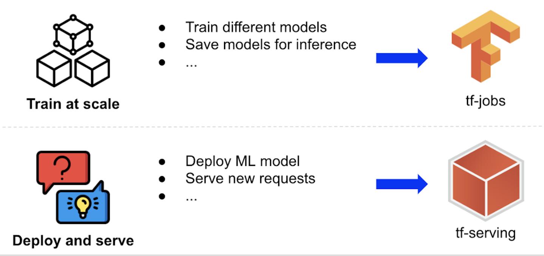 如何解决推荐系统工程难题——深度学习推荐模型线上serving?