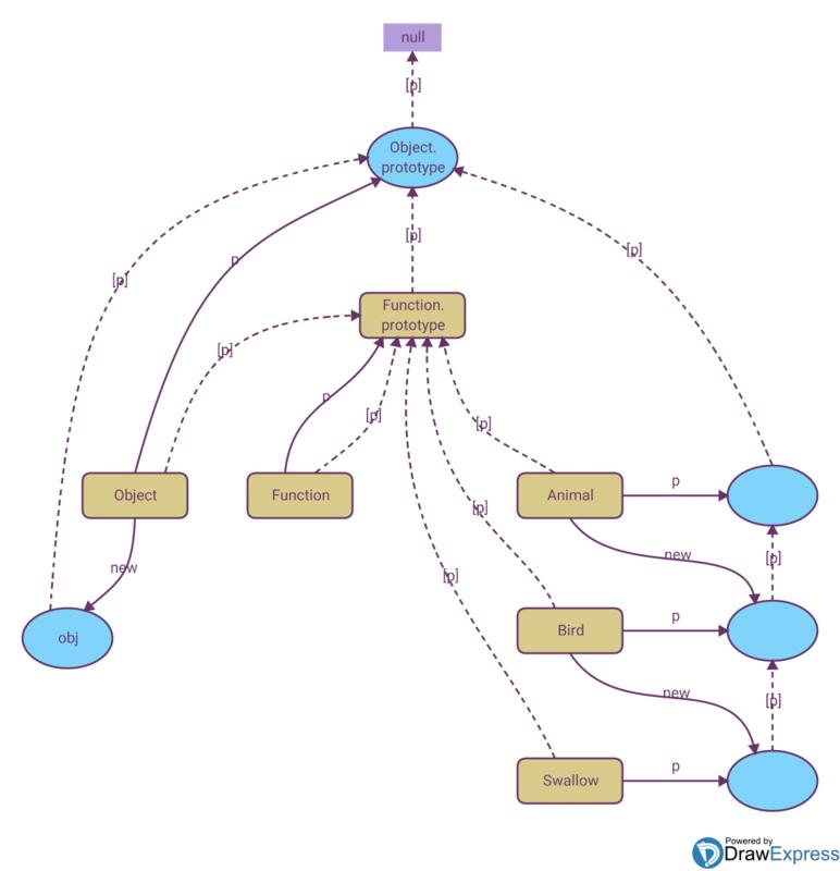 说说原型(prototype)、原型链和原型继承