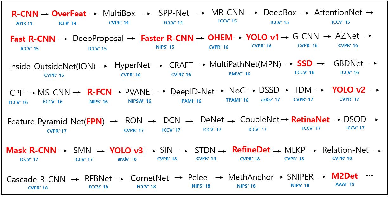 51 个深度学习目标检测模型汇总,论文、源码一应俱全!