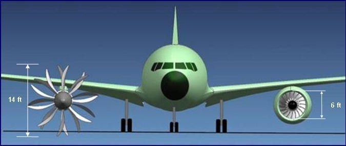 概念:桨扇发动机/开式转子发动机