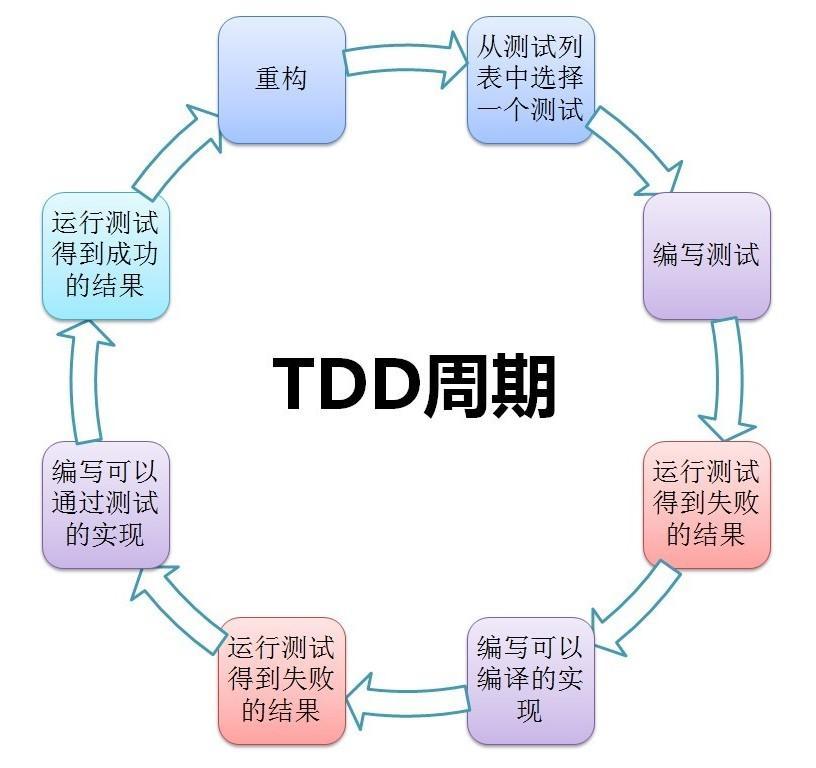 为什么你无法说服你的同事使用TDD?
