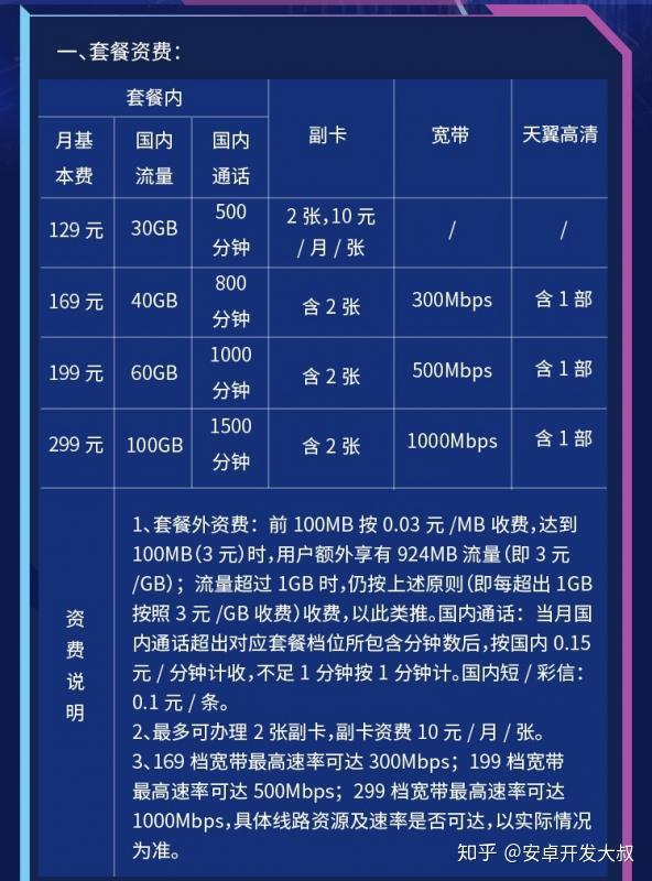 中国移动 5g套餐_中国移动、中国联通、中国电信:5G套餐大对比 - 知乎