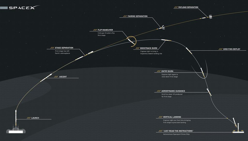 熬夜写了一个小游戏,向SpaceX聊表敬意