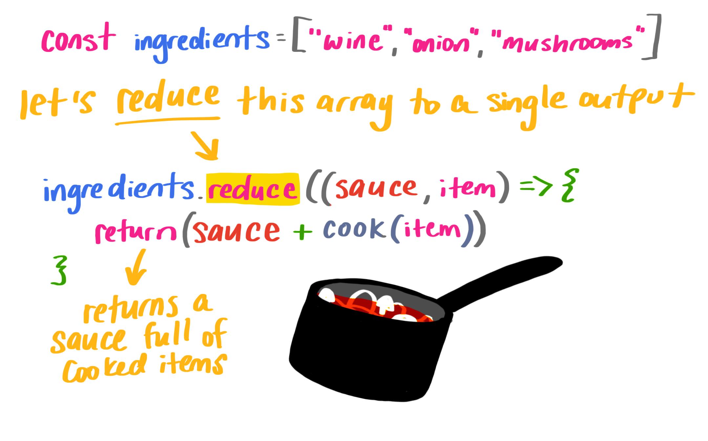 本节代码图解,演示了用炖锅调制调料,并附上手写的代码