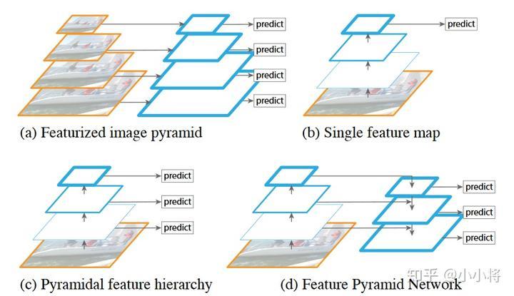 图3 FPN与其他的类似结构对比