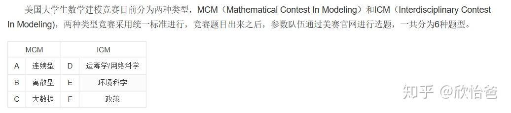 美国大学生数学建模_美国大学生数学建模竞赛(MCM/ICM) - 知乎