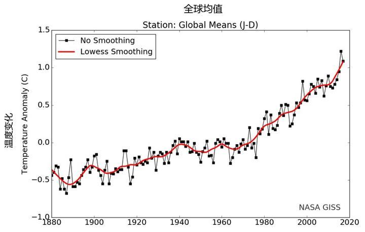 全球变暖,农作物减产,虫害却来火上浇油?
