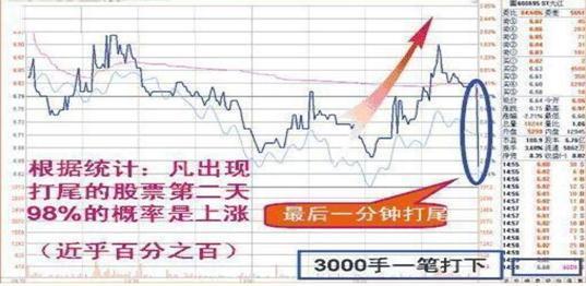 """北大女博士说破股市:""""尾盘30分钟""""预知股票次日涨跌,太透彻了"""
