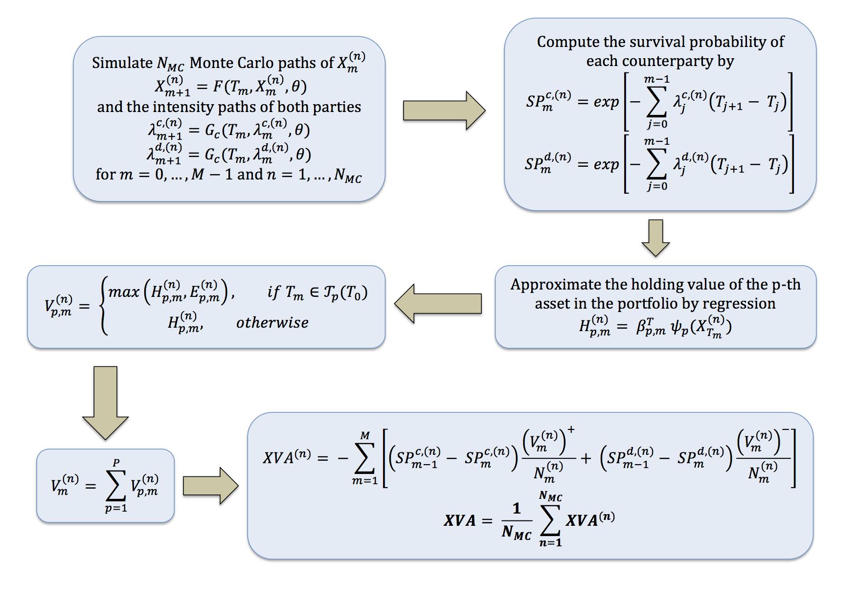 当科技遇上数学:XVA,蒙特卡洛,GPU