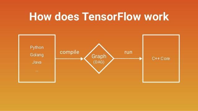 进了谷歌门才领悟的Tensorflow教程:答疑解惑(一)