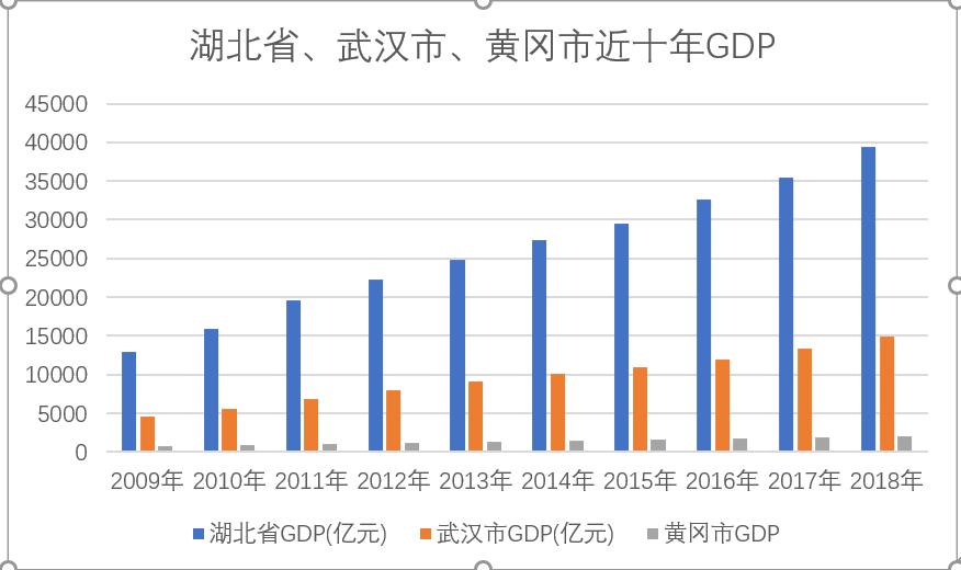 黄冈地区gdp_沪安高铁合肥至西安段出现了北 中 南3种方案,你会支持谁呢