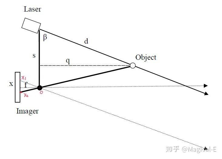 雷达是什么原理_高速雷达测速是什么