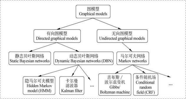 概率图模型体系:HMM、MEMM、CRF