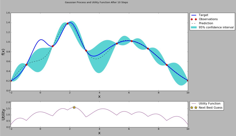 贝叶斯优化: 一种更好的超参数调优方式