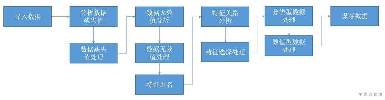 如何用交互式特征工程工具进行数据分析处理