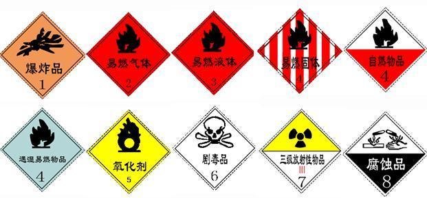 化工品清关,危险品清关需要什么?怎么分类,以及相关流程