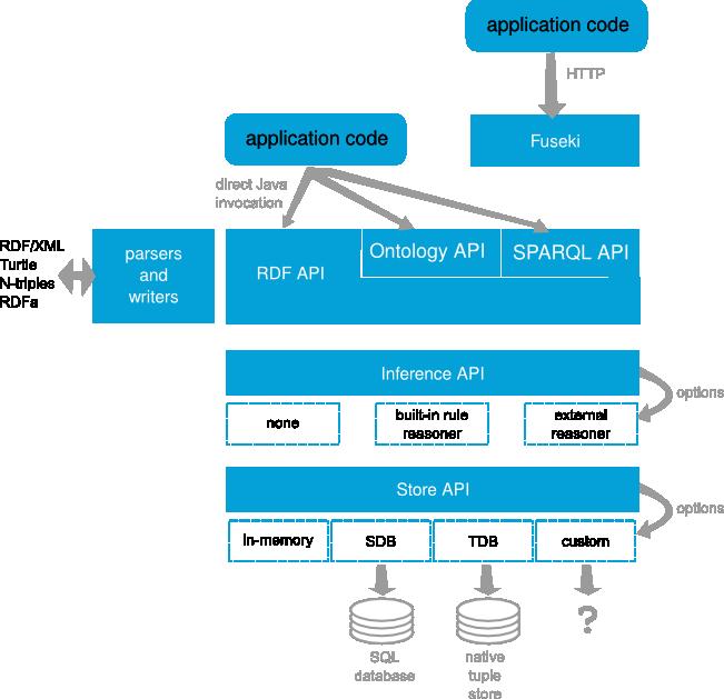 实践篇(四):Apache jena SPARQL endpoint及推理