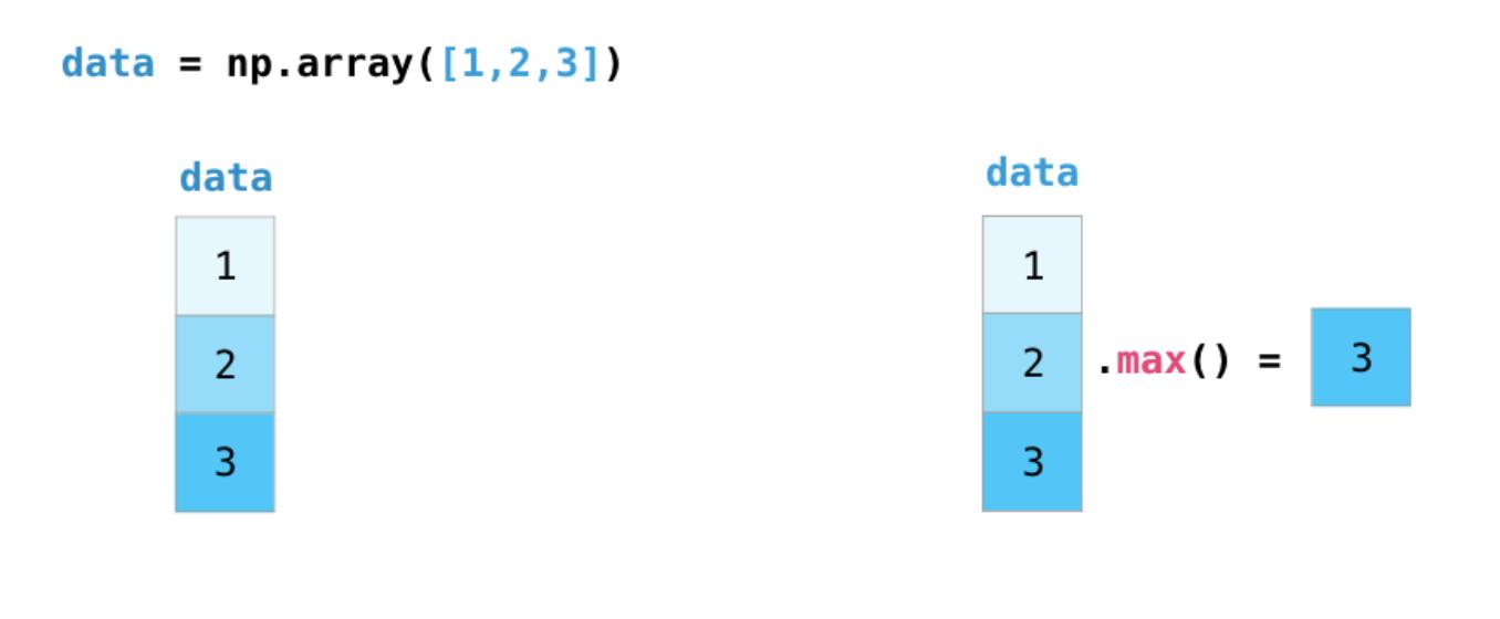图解NumPy,这是理解数组最形象的一份教程了