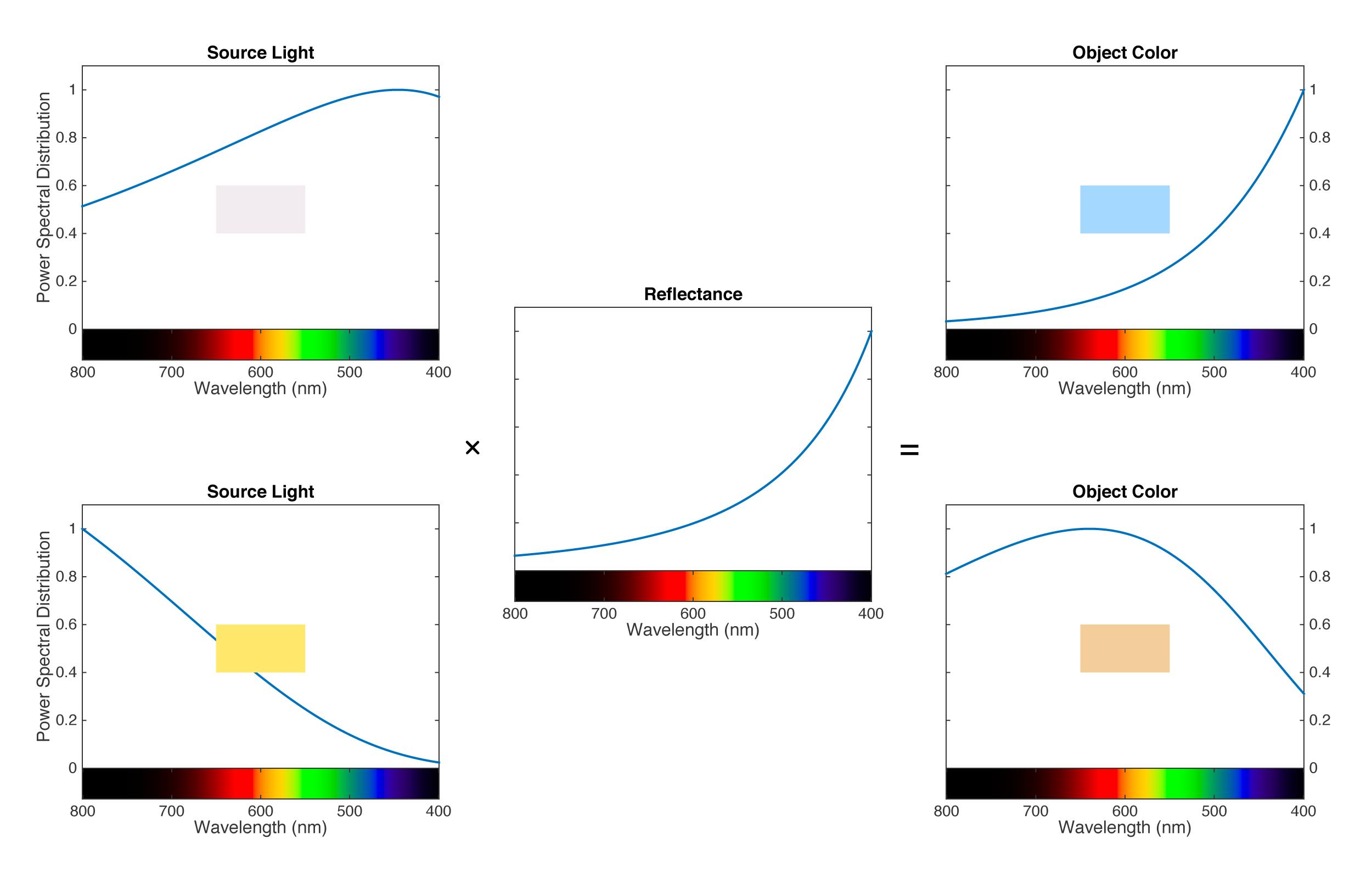 色温、白平衡与色彩恒常性