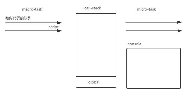 深入浅出JavaScript事件循环机制(下)