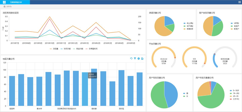 大数据平台在互联网行业的应用