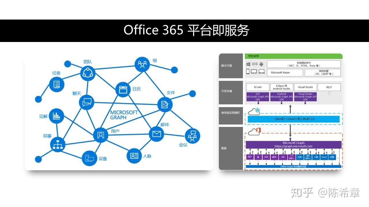 office 365 国际 版