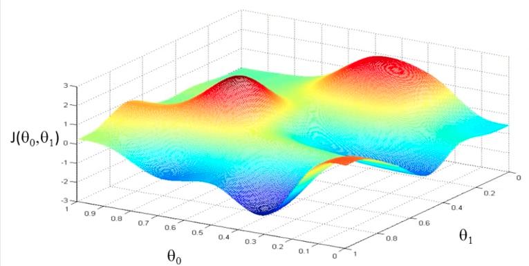 为什么梯度反方向是函数值局部下降最快的方向?