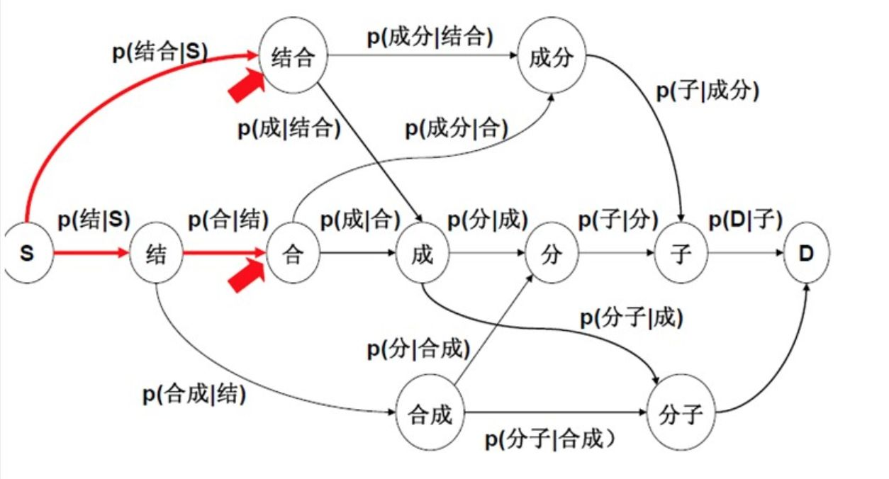 【NLP】分词算法综述