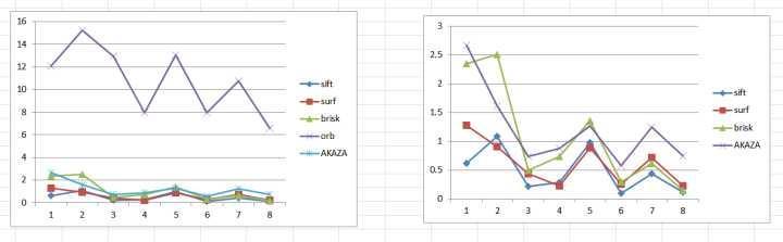 特征提取算法的综合实验(多种角度比较sift/surf/brisk/orb/akze)