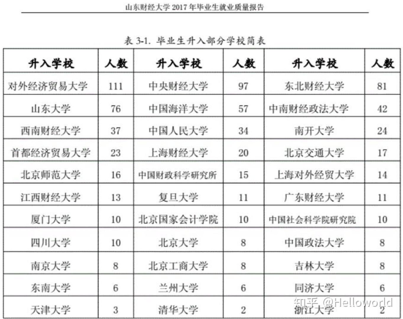 天津财经大学排名_天津财经大学