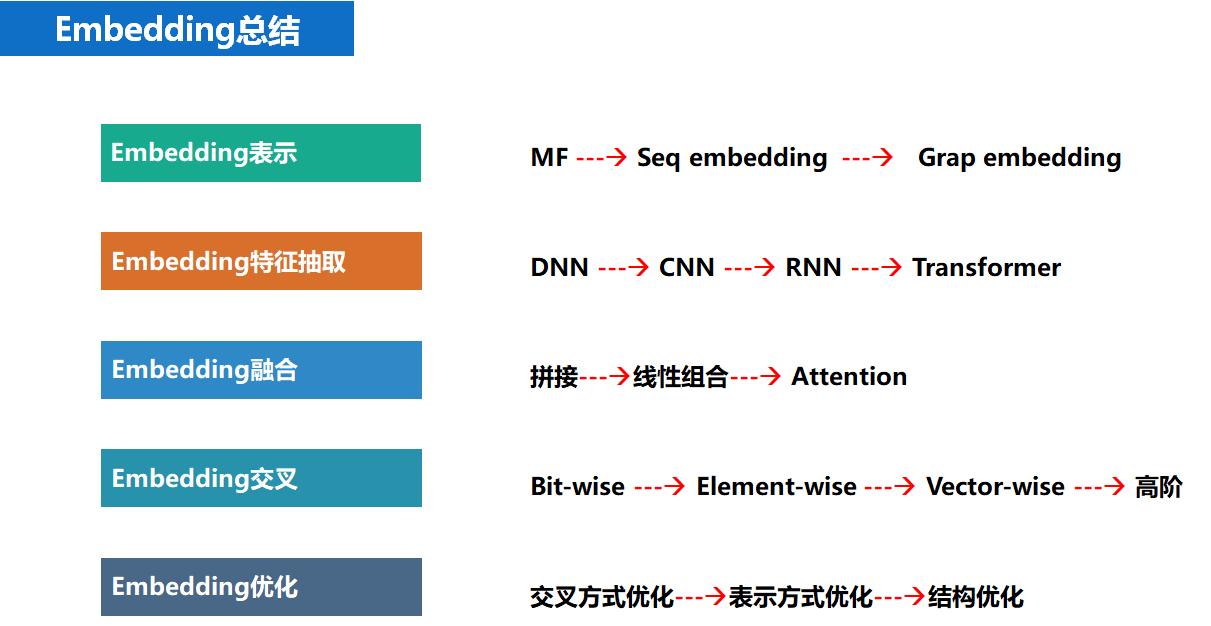 推荐系统 embedding 技术实践总结