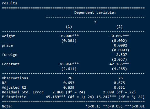 用R语言做计量(四):估计结果的导出- 知乎