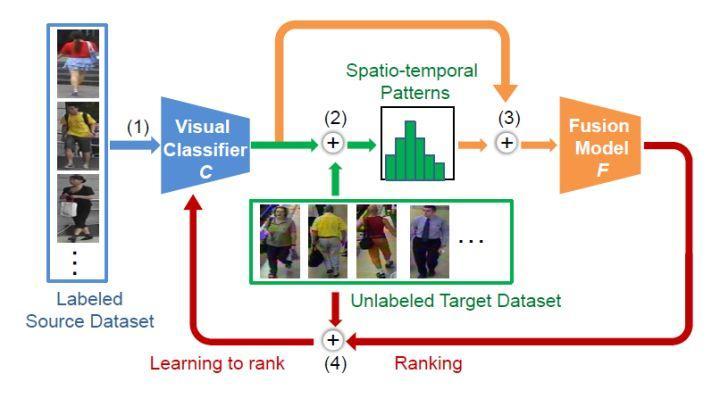CVPR2018: 基于时空模型无监督迁移学习的行人重识别
