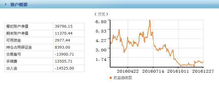 这样的期货资金曲线和交易流水,你怎么看? - 猫