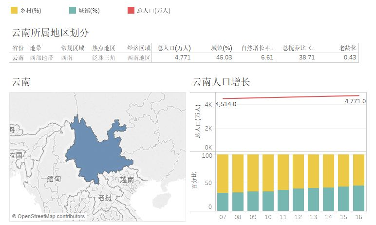 云南人口发展(2007-2016)