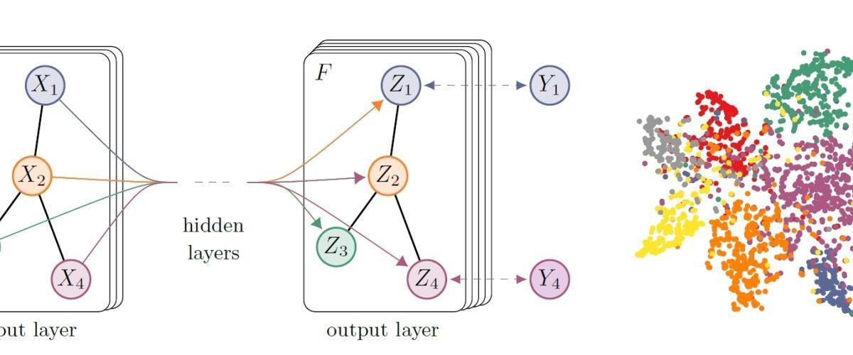 图神经网络的新基准Benchmarking Graph Neural Networks