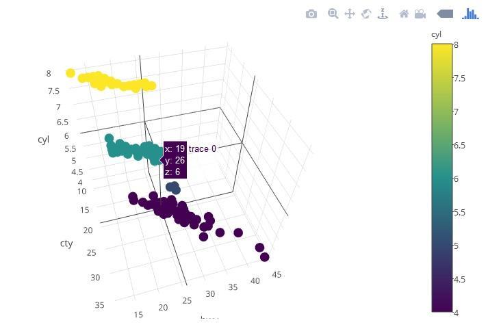Learn R | 交互可视化之Plotly包(一) - 知乎