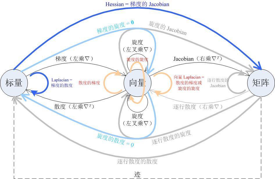 10935 梯度、散度、旋度、Jacobian、Hessian、Laplacian 的关系图