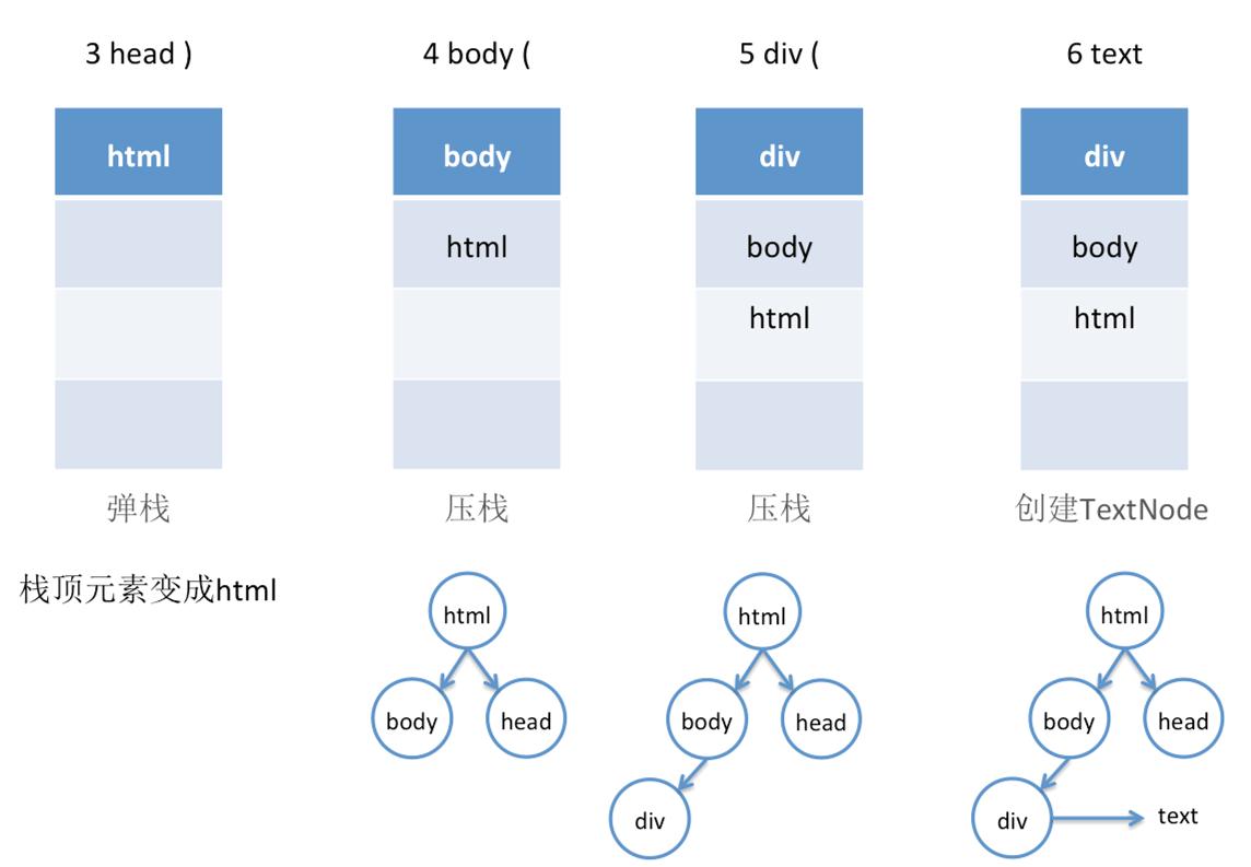 我接触过的前端数据结构与算法