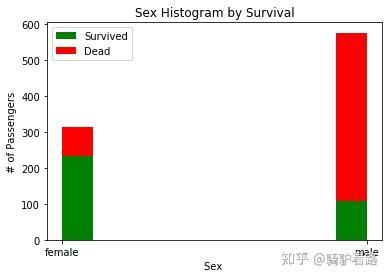 泰坦尼克号幸存者分析- 知乎