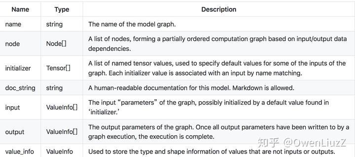 ONNX--跨框架的模型中间表达框架- 知乎
