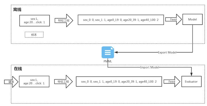 PMML模型文件在机器学习的实践经验- 知乎