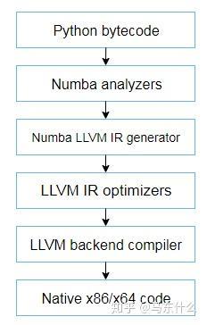 numba从入门到精通(1)—为什么numba能够加速- 知乎